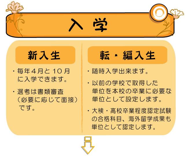 教育システム_入学