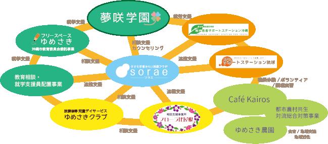ゆめさきグループ連携図